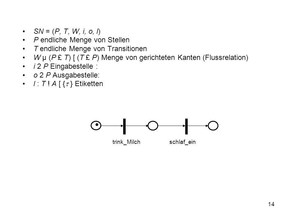 14 SN = (P, T, W, i, o, l) P endliche Menge von Stellen T endliche Menge von Transitionen W µ (P £ T) [ (T £ P) Menge von gerichteten Kanten (Flussrelation) i 2 P Eingabestelle : o 2 P Ausgabestelle: l : T .
