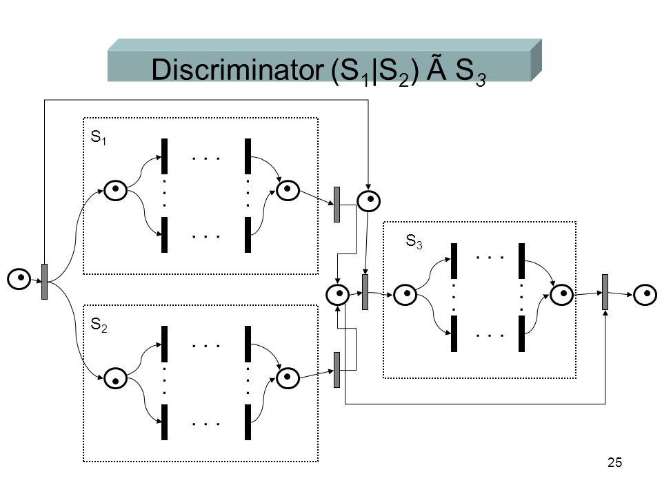 25 Discriminator (S 1 |S 2 ) Ã S 3... S2S2 S1S1 S3S3