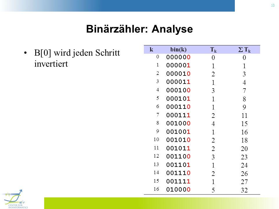 10 Binärzähler: Analyse B[0] wird jeden Schritt invertiert kbin(k)TkTk T k 0 000000 00 1 000001 11 2 000010 23 3 000011 14 4 000100 37 5 000101 18 6 0