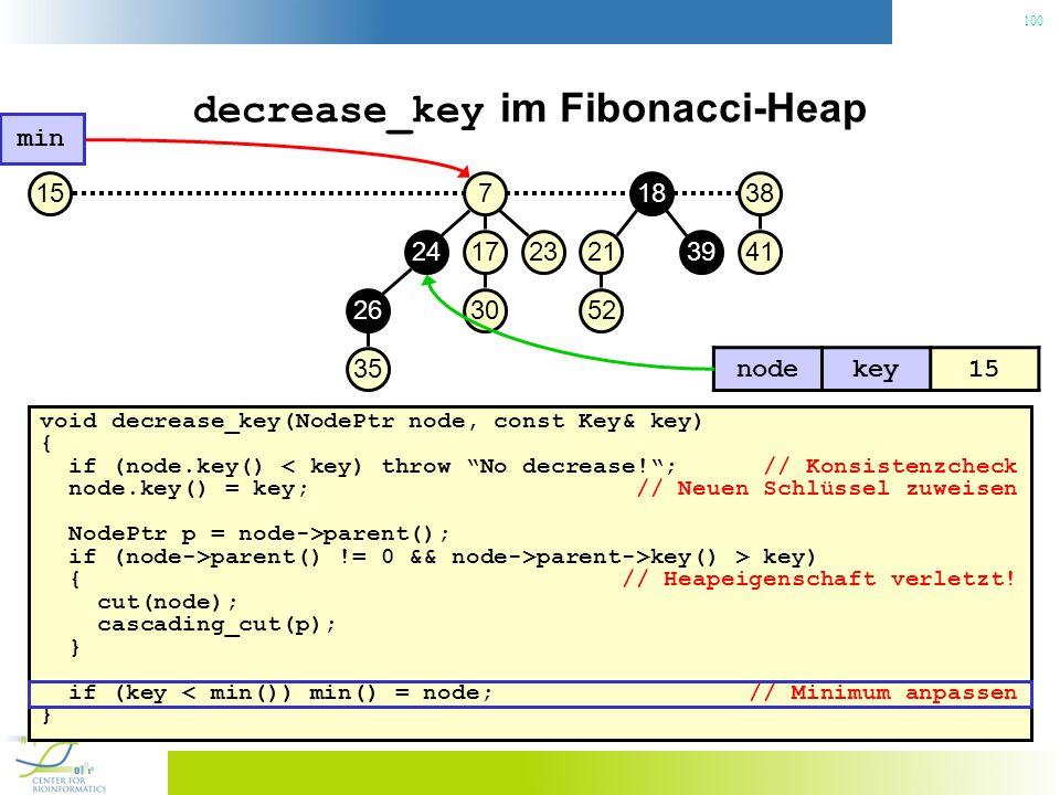 100 decrease_key im Fibonacci-Heap void decrease_key(NodePtr node, const Key& key) { if (node.key() < key) throw No decrease!; // Konsistenzcheck node.key() = key; // Neuen Schlüssel zuweisen NodePtr p = node->parent(); if (node->parent() != 0 && node->parent->key() > key) { // Heapeigenschaft verletzt.