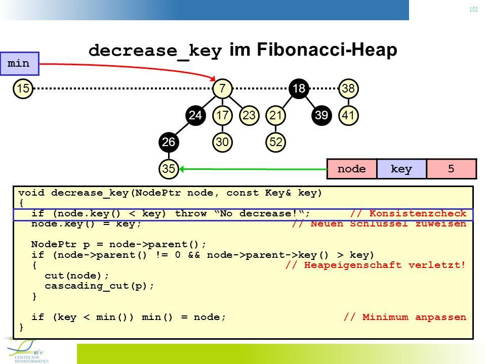 101 decrease_key im Fibonacci-Heap void decrease_key(NodePtr node, const Key& key) { if (node.key() < key) throw No decrease!; // Konsistenzcheck node.key() = key; // Neuen Schlüssel zuweisen NodePtr p = node->parent(); if (node->parent() != 0 && node->parent->key() > key) { // Heapeigenschaft verletzt.