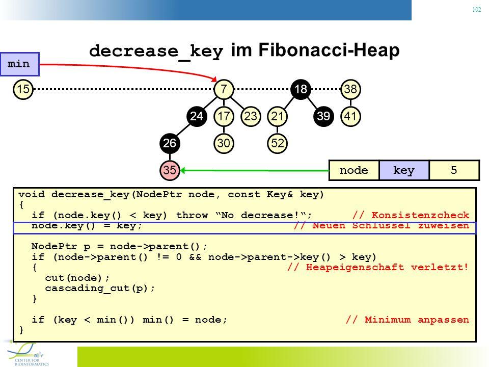 102 decrease_key im Fibonacci-Heap void decrease_key(NodePtr node, const Key& key) { if (node.key() < key) throw No decrease!; // Konsistenzcheck node.key() = key; // Neuen Schlüssel zuweisen NodePtr p = node->parent(); if (node->parent() != 0 && node->parent->key() > key) { // Heapeigenschaft verletzt.