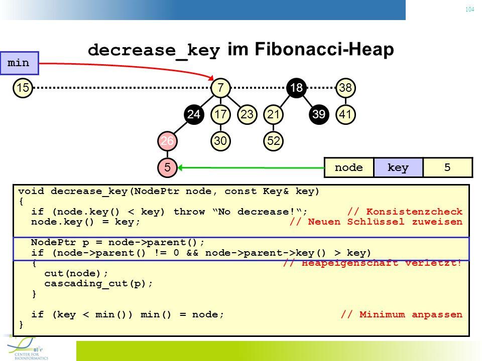 104 decrease_key im Fibonacci-Heap void decrease_key(NodePtr node, const Key& key) { if (node.key() < key) throw No decrease!; // Konsistenzcheck node.key() = key; // Neuen Schlüssel zuweisen NodePtr p = node->parent(); if (node->parent() != 0 && node->parent->key() > key) { // Heapeigenschaft verletzt.