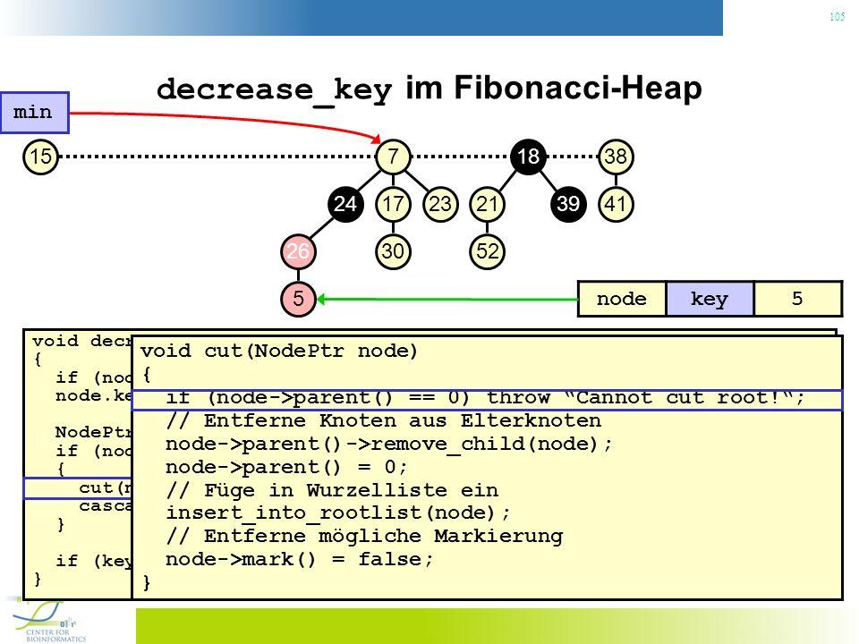 105 decrease_key im Fibonacci-Heap void decrease_key(NodePtr node, const Key& key) { if (node.key() < key) throw No decrease!; // Konsistenzcheck node