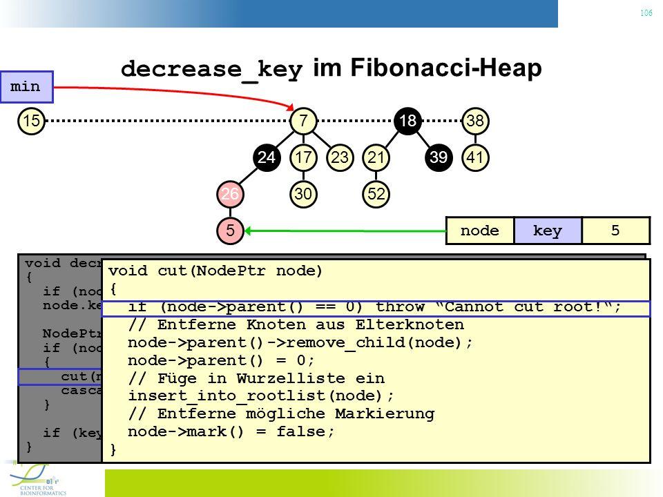 106 decrease_key im Fibonacci-Heap void decrease_key(NodePtr node, const Key& key) { if (node.key() < key) throw No decrease!; // Konsistenzcheck node.key() = key; // Neuen Schlüssel zuweisen NodePtr p = node->parent(); if (node->parent() != 0 && node->parent->key() > key) { // Heapeigenschaft verletzt.