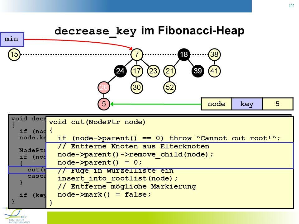 107 decrease_key im Fibonacci-Heap void decrease_key(NodePtr node, const Key& key) { if (node.key() < key) throw No decrease!; // Konsistenzcheck node.key() = key; // Neuen Schlüssel zuweisen NodePtr p = node->parent(); if (node->parent() != 0 && node->parent->key() > key) { // Heapeigenschaft verletzt.