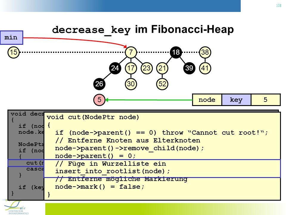 108 decrease_key im Fibonacci-Heap void decrease_key(NodePtr node, const Key& key) { if (node.key() < key) throw No decrease!; // Konsistenzcheck node.key() = key; // Neuen Schlüssel zuweisen NodePtr p = node->parent(); if (node->parent() != 0 && node->parent->key() > key) { // Heapeigenschaft verletzt.