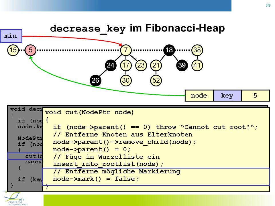 109 decrease_key im Fibonacci-Heap void decrease_key(NodePtr node, const Key& key) { if (node.key() < key) throw No decrease!; // Konsistenzcheck node.key() = key; // Neuen Schlüssel zuweisen NodePtr p = node->parent(); if (node->parent() != 0 && node->parent->key() > key) { // Heapeigenschaft verletzt.