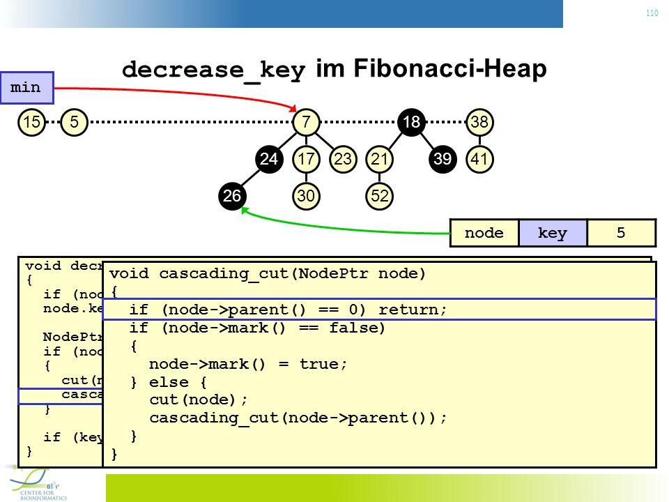 110 decrease_key im Fibonacci-Heap void decrease_key(NodePtr node, const Key& key) { if (node.key() < key) throw No decrease!; // Konsistenzcheck node.key() = key; // Neuen Schlüssel zuweisen NodePtr p = node->parent(); if (node->parent() != 0 && node->parent->key() > key) { // Heapeigenschaft verletzt.