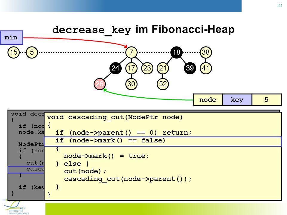 111 decrease_key im Fibonacci-Heap void decrease_key(NodePtr node, const Key& key) { if (node.key() < key) throw No decrease!; // Konsistenzcheck node.key() = key; // Neuen Schlüssel zuweisen NodePtr p = node->parent(); if (node->parent() != 0 && node->parent->key() > key) { // Heapeigenschaft verletzt.