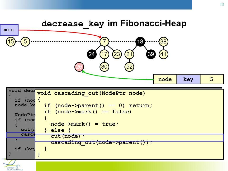 113 decrease_key im Fibonacci-Heap void decrease_key(NodePtr node, const Key& key) { if (node.key() < key) throw No decrease!; // Konsistenzcheck node.key() = key; // Neuen Schlüssel zuweisen NodePtr p = node->parent(); if (node->parent() != 0 && node->parent->key() > key) { // Heapeigenschaft verletzt.