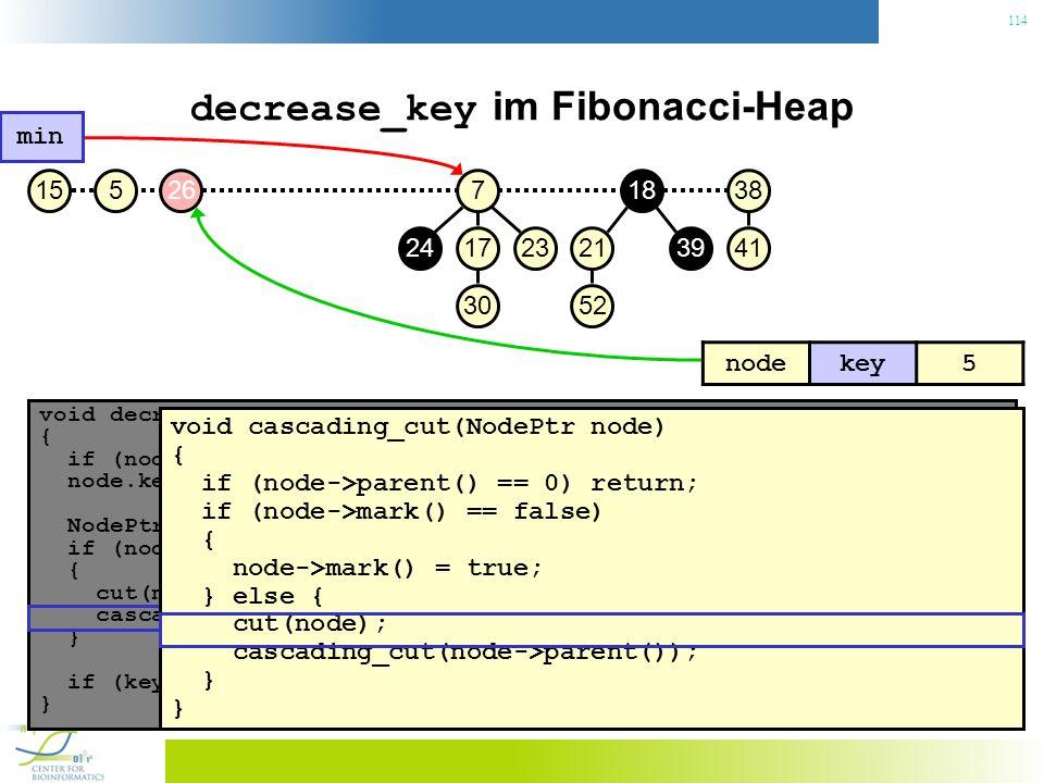 114 decrease_key im Fibonacci-Heap void decrease_key(NodePtr node, const Key& key) { if (node.key() < key) throw No decrease!; // Konsistenzcheck node.key() = key; // Neuen Schlüssel zuweisen NodePtr p = node->parent(); if (node->parent() != 0 && node->parent->key() > key) { // Heapeigenschaft verletzt.