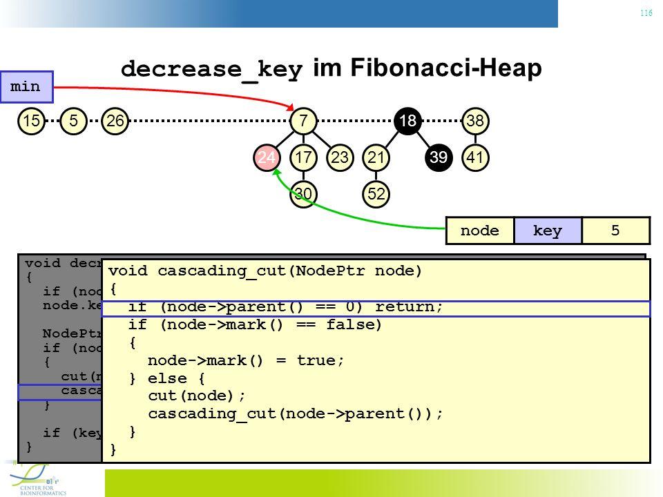 116 decrease_key im Fibonacci-Heap void decrease_key(NodePtr node, const Key& key) { if (node.key() < key) throw No decrease!; // Konsistenzcheck node.key() = key; // Neuen Schlüssel zuweisen NodePtr p = node->parent(); if (node->parent() != 0 && node->parent->key() > key) { // Heapeigenschaft verletzt.