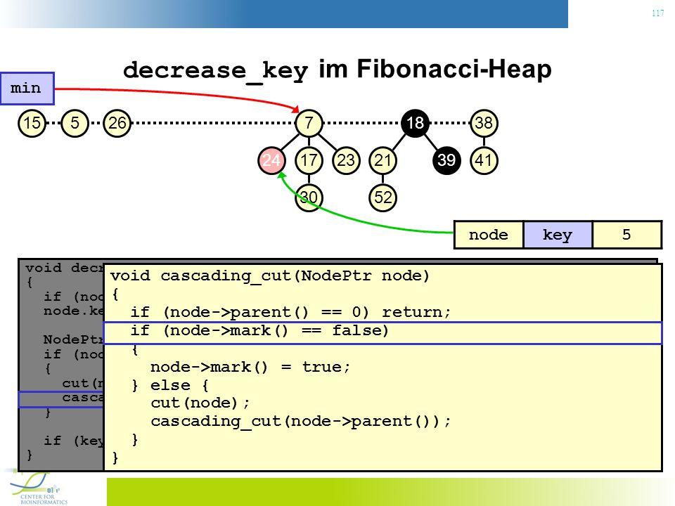 117 decrease_key im Fibonacci-Heap void decrease_key(NodePtr node, const Key& key) { if (node.key() < key) throw No decrease!; // Konsistenzcheck node.key() = key; // Neuen Schlüssel zuweisen NodePtr p = node->parent(); if (node->parent() != 0 && node->parent->key() > key) { // Heapeigenschaft verletzt.