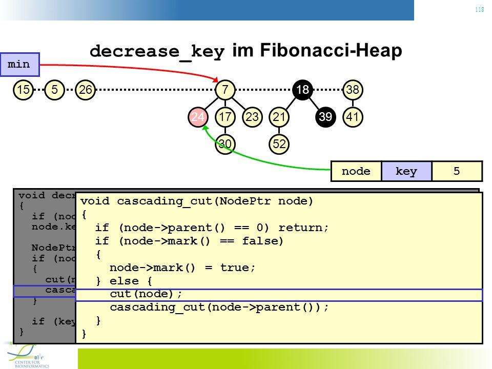 118 decrease_key im Fibonacci-Heap void decrease_key(NodePtr node, const Key& key) { if (node.key() < key) throw No decrease!; // Konsistenzcheck node.key() = key; // Neuen Schlüssel zuweisen NodePtr p = node->parent(); if (node->parent() != 0 && node->parent->key() > key) { // Heapeigenschaft verletzt.