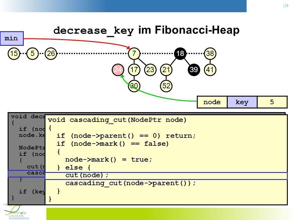 119 decrease_key im Fibonacci-Heap void decrease_key(NodePtr node, const Key& key) { if (node.key() < key) throw No decrease!; // Konsistenzcheck node.key() = key; // Neuen Schlüssel zuweisen NodePtr p = node->parent(); if (node->parent() != 0 && node->parent->key() > key) { // Heapeigenschaft verletzt.