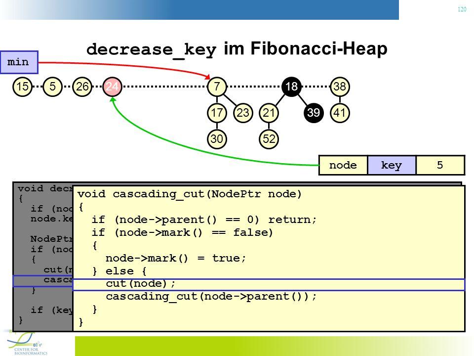 120 decrease_key im Fibonacci-Heap void decrease_key(NodePtr node, const Key& key) { if (node.key() < key) throw No decrease!; // Konsistenzcheck node.key() = key; // Neuen Schlüssel zuweisen NodePtr p = node->parent(); if (node->parent() != 0 && node->parent->key() > key) { // Heapeigenschaft verletzt.