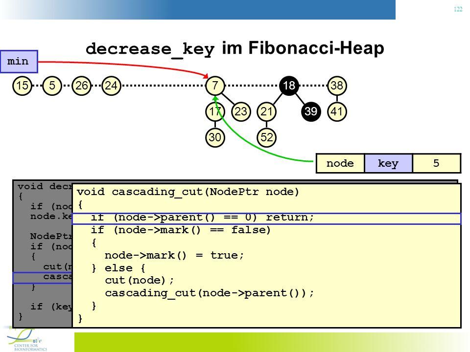122 decrease_key im Fibonacci-Heap void decrease_key(NodePtr node, const Key& key) { if (node.key() < key) throw No decrease!; // Konsistenzcheck node.key() = key; // Neuen Schlüssel zuweisen NodePtr p = node->parent(); if (node->parent() != 0 && node->parent->key() > key) { // Heapeigenschaft verletzt.