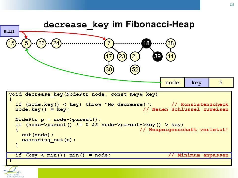 123 decrease_key im Fibonacci-Heap void decrease_key(NodePtr node, const Key& key) { if (node.key() < key) throw No decrease!; // Konsistenzcheck node.key() = key; // Neuen Schlüssel zuweisen NodePtr p = node->parent(); if (node->parent() != 0 && node->parent->key() > key) { // Heapeigenschaft verletzt.