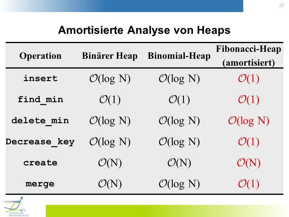 127 Amortisierte Analyse von Heaps OperationBinärer HeapBinomial-Heap Fibonacci-Heap (amortisiert) insert O (log N) O (1) find_min O (1) delete_min O (log N) Decrease_key O (log N) O (1) create O (N) merge O (N) O (log N) O (1)
