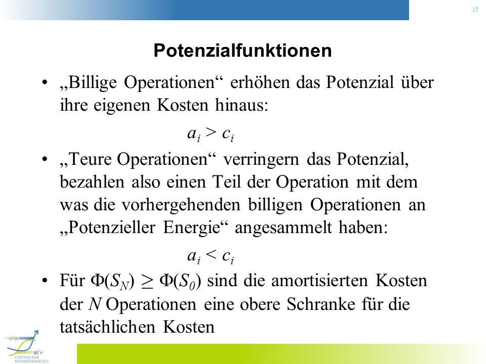 15 Potenzialfunktionen Billige Operationen erhöhen das Potenzial über ihre eigenen Kosten hinaus: a i > c i Teure Operationen verringern das Potenzial, bezahlen also einen Teil der Operation mit dem was die vorhergehenden billigen Operationen an Potenzieller Energie angesammelt haben: a i < c i Für (S N ) ¸ (S 0 ) sind die amortisierten Kosten der N Operationen eine obere Schranke für die tatsächlichen Kosten