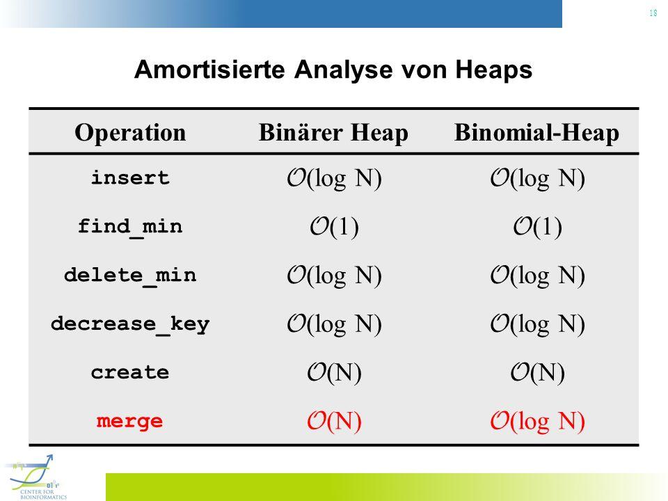 18 Amortisierte Analyse von Heaps OperationBinärer HeapBinomial-Heap insert O (log N) find_min O (1) delete_min O (log N) decrease_key O (log N) creat