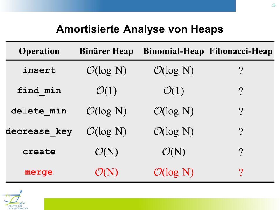 19 Amortisierte Analyse von Heaps OperationBinärer HeapBinomial-HeapFibonacci-Heap insert O (log N) ? find_min O (1) ? delete_min O (log N) ? decrease