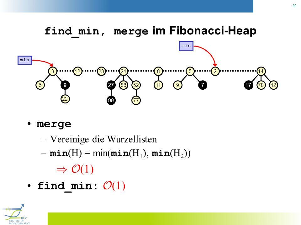 30 find_min, merge im Fibonacci-Heap merge –Vereinige die Wurzellisten –min (H) = min( min (H 1 ), min (H 2 )) ) O (1) find_min: O (1) 31223248 882752