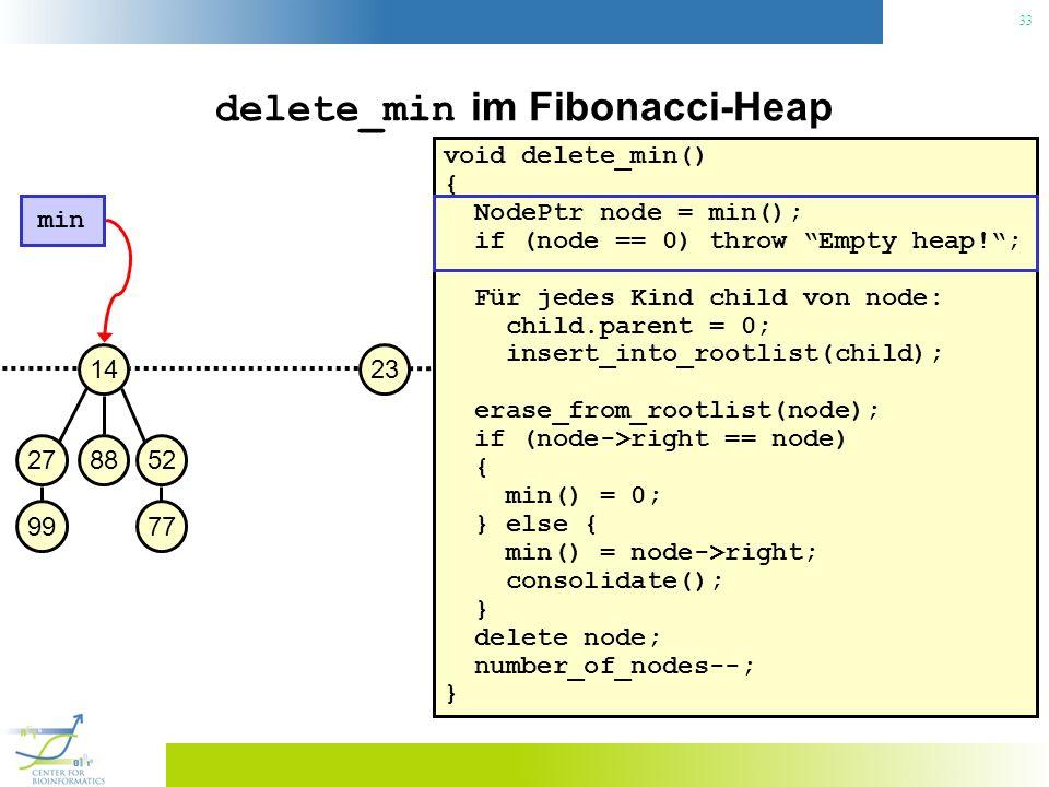 33 2314 882752 9977 min delete_min im Fibonacci-Heap void delete_min() { NodePtr node = min(); if (node == 0) throw Empty heap!; Für jedes Kind child von node: child.parent = 0; insert_into_rootlist(child); erase_from_rootlist(node); if (node->right == node) { min() = 0; } else { min() = node->right; consolidate(); } delete node; number_of_nodes--; }