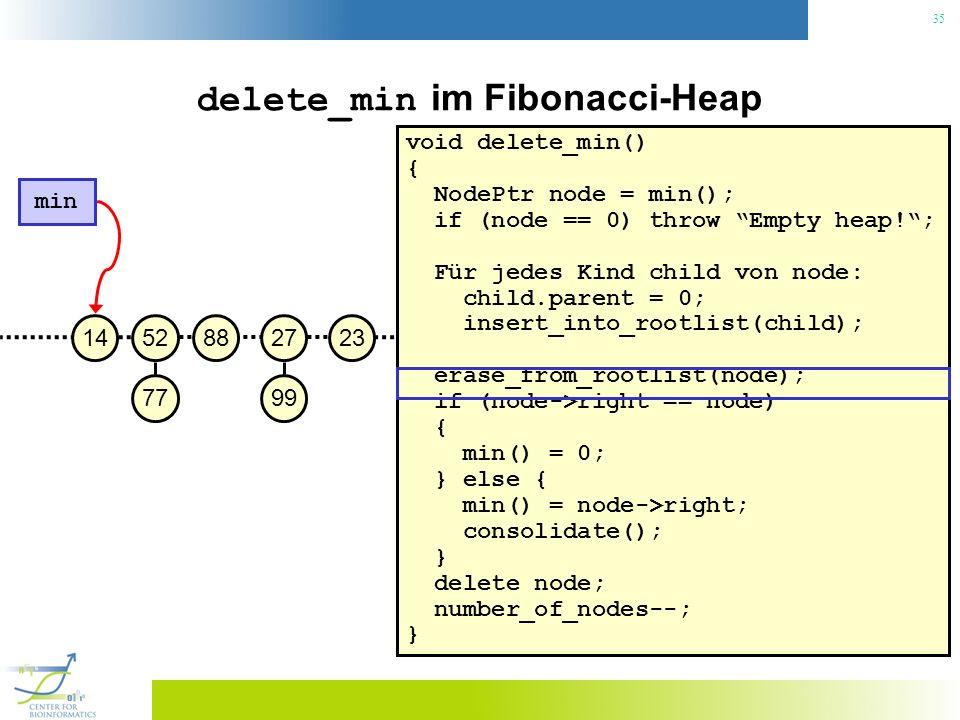 35 delete_min im Fibonacci-Heap void delete_min() { NodePtr node = min(); if (node == 0) throw Empty heap!; Für jedes Kind child von node: child.parent = 0; insert_into_rootlist(child); erase_from_rootlist(node); if (node->right == node) { min() = 0; } else { min() = node->right; consolidate(); } delete node; number_of_nodes--; } 23 min 27 99 88 52 77 14