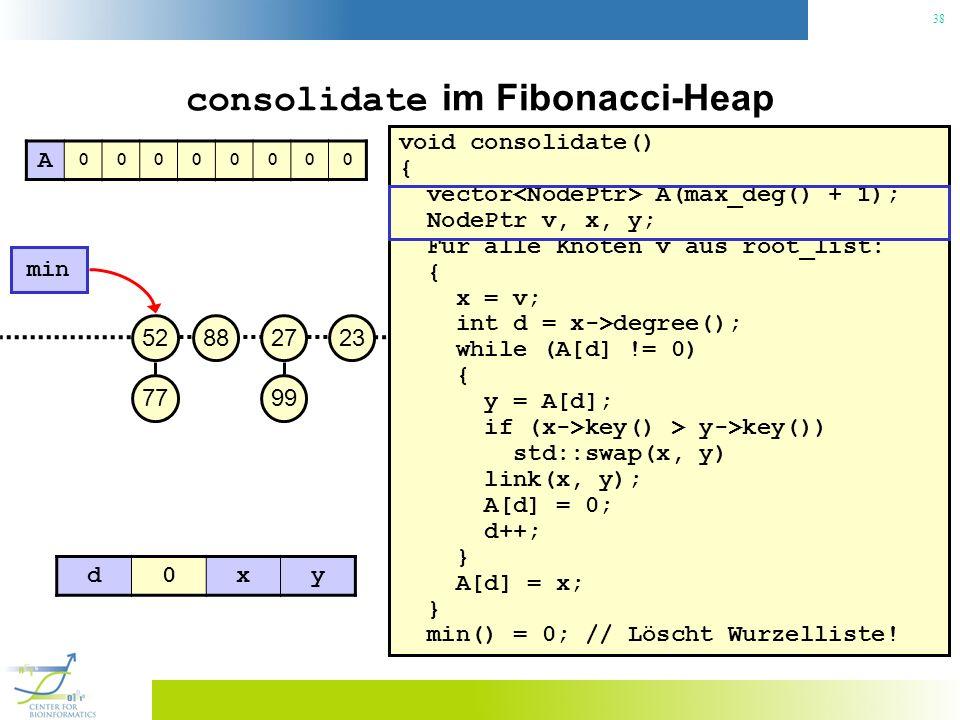38 consolidate im Fibonacci-Heap void consolidate() { vector A(max_deg() + 1); NodePtr v, x, y; Für alle Knoten v aus root_list: { x = v; int d = x->degree(); while (A[d] != 0) { y = A[d]; if (x->key() > y->key()) std::swap(x, y) link(x, y); A[d] = 0; d++; } A[d] = x; } min() = 0; // Löscht Wurzelliste.