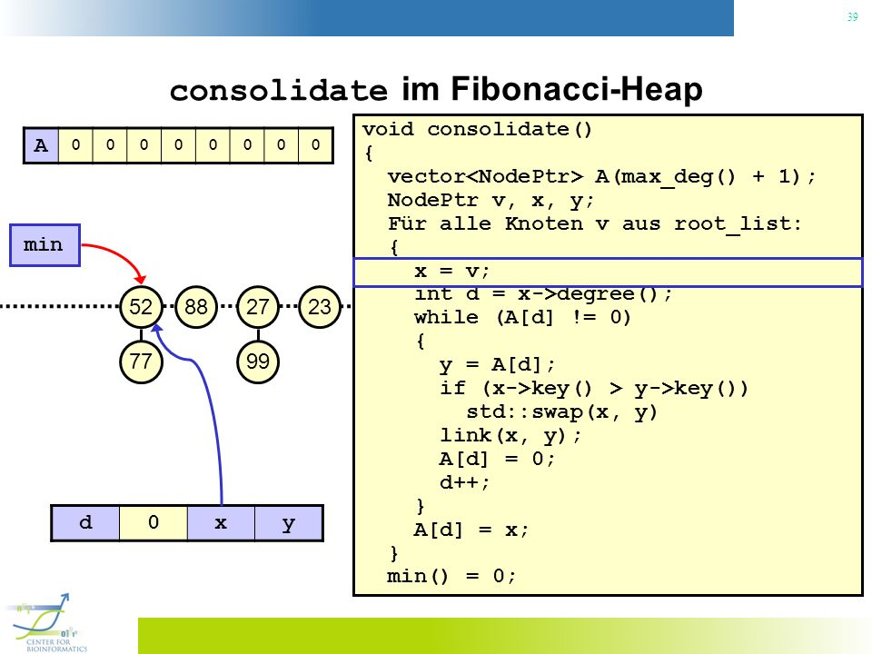 39 consolidate im Fibonacci-Heap void consolidate() { vector A(max_deg() + 1); NodePtr v, x, y; Für alle Knoten v aus root_list: { x = v; int d = x->degree(); while (A[d] != 0) { y = A[d]; if (x->key() > y->key()) std::swap(x, y) link(x, y); A[d] = 0; d++; } A[d] = x; } min() = 0; 23 min 27 99 8852 77 A 00000000 d0xy