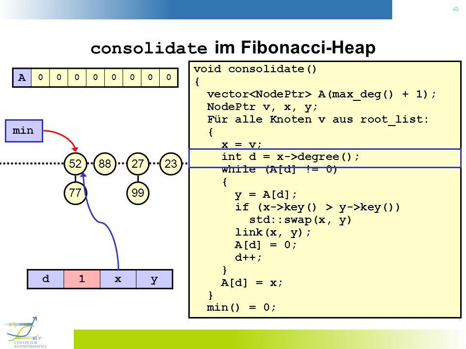 40 consolidate im Fibonacci-Heap void consolidate() { vector A(max_deg() + 1); NodePtr v, x, y; Für alle Knoten v aus root_list: { x = v; int d = x->degree(); while (A[d] != 0) { y = A[d]; if (x->key() > y->key()) std::swap(x, y) link(x, y); A[d] = 0; d++; } A[d] = x; } min() = 0; 23 min 27 99 8852 77 A 00000000 d1xy