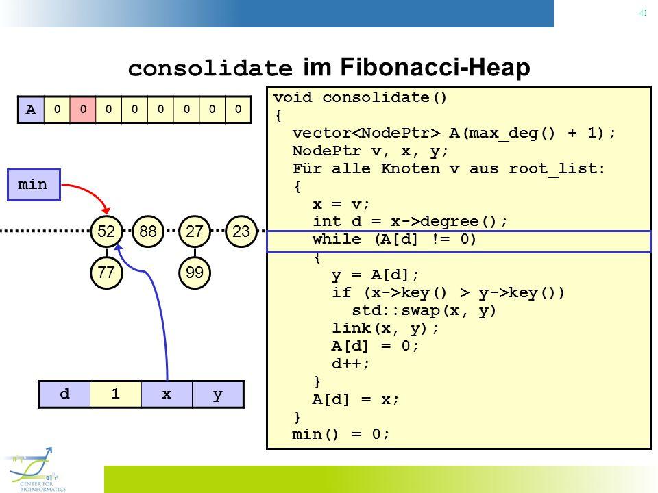 41 consolidate im Fibonacci-Heap void consolidate() { vector A(max_deg() + 1); NodePtr v, x, y; Für alle Knoten v aus root_list: { x = v; int d = x->degree(); while (A[d] != 0) { y = A[d]; if (x->key() > y->key()) std::swap(x, y) link(x, y); A[d] = 0; d++; } A[d] = x; } min() = 0; 23 min 27 99 8852 77 A 00000000 d1xy