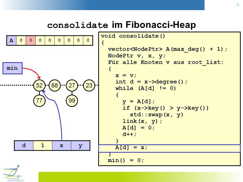 42 consolidate im Fibonacci-Heap void consolidate() { vector A(max_deg() + 1); NodePtr v, x, y; Für alle Knoten v aus root_list: { x = v; int d = x->degree(); while (A[d] != 0) { y = A[d]; if (x->key() > y->key()) std::swap(x, y) link(x, y); A[d] = 0; d++; } A[d] = x; } min() = 0; 23 min 27 99 8852 77 A 00000000 d1xy