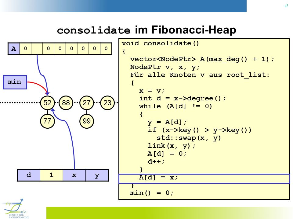 43 consolidate im Fibonacci-Heap void consolidate() { vector A(max_deg() + 1); NodePtr v, x, y; Für alle Knoten v aus root_list: { x = v; int d = x->degree(); while (A[d] != 0) { y = A[d]; if (x->key() > y->key()) std::swap(x, y) link(x, y); A[d] = 0; d++; } A[d] = x; } min() = 0; 23 min 27 99 8852 77 A 0000000 d1xy