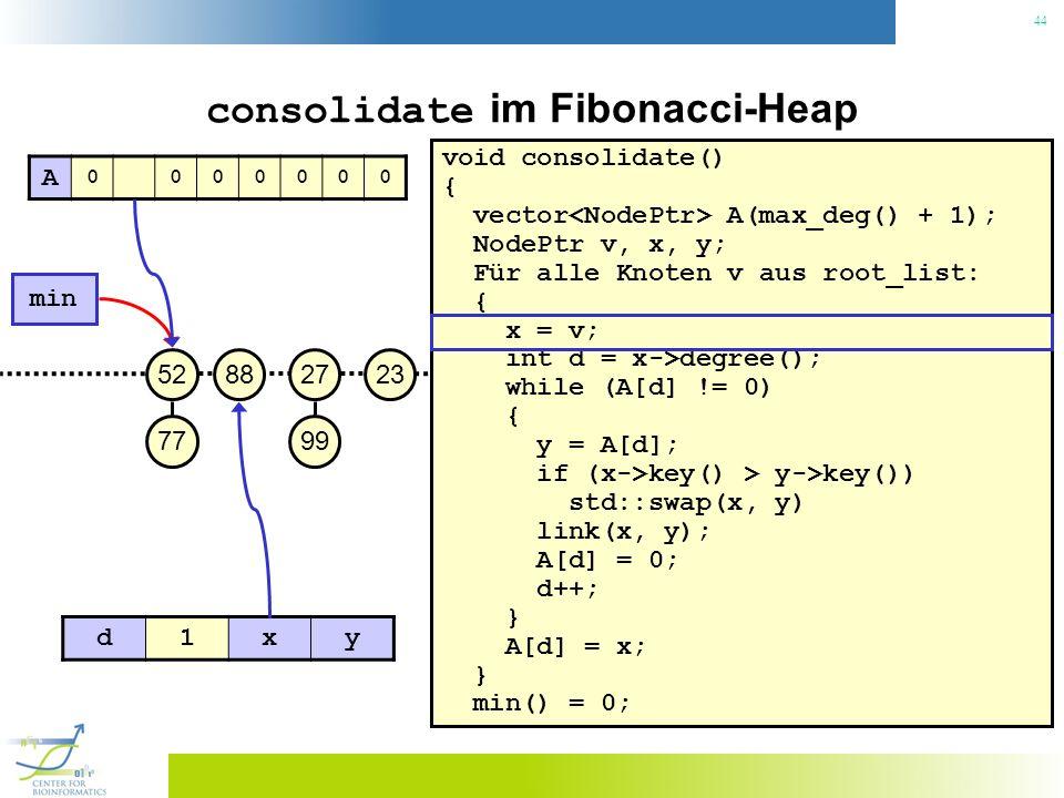 44 consolidate im Fibonacci-Heap void consolidate() { vector A(max_deg() + 1); NodePtr v, x, y; Für alle Knoten v aus root_list: { x = v; int d = x->degree(); while (A[d] != 0) { y = A[d]; if (x->key() > y->key()) std::swap(x, y) link(x, y); A[d] = 0; d++; } A[d] = x; } min() = 0; 23 min 27 99 8852 77 A 0000000 d1xy