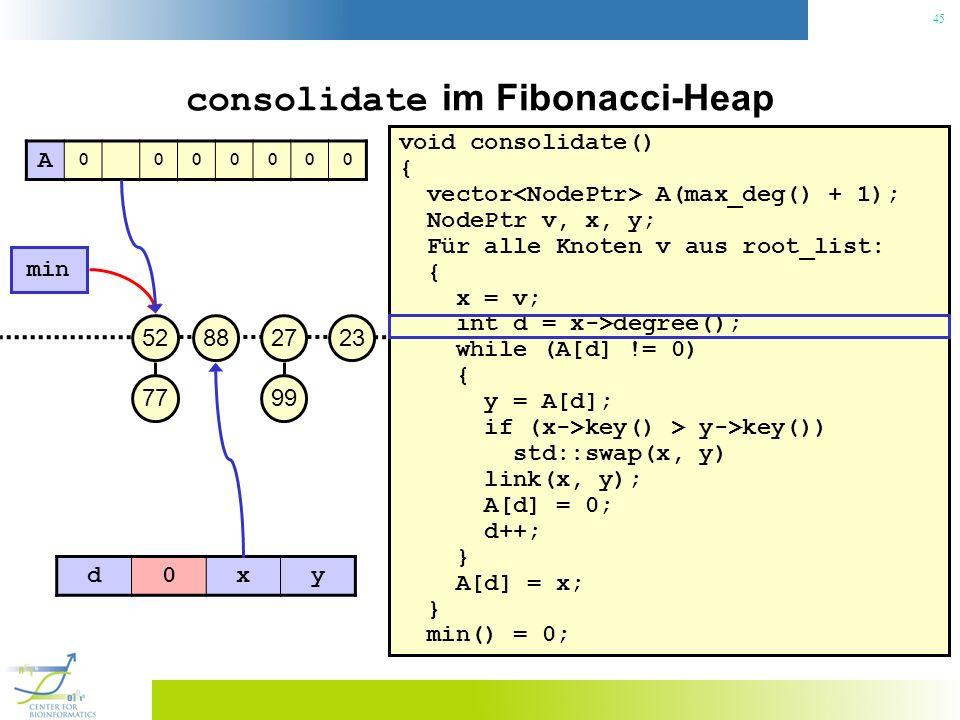 45 consolidate im Fibonacci-Heap void consolidate() { vector A(max_deg() + 1); NodePtr v, x, y; Für alle Knoten v aus root_list: { x = v; int d = x->d