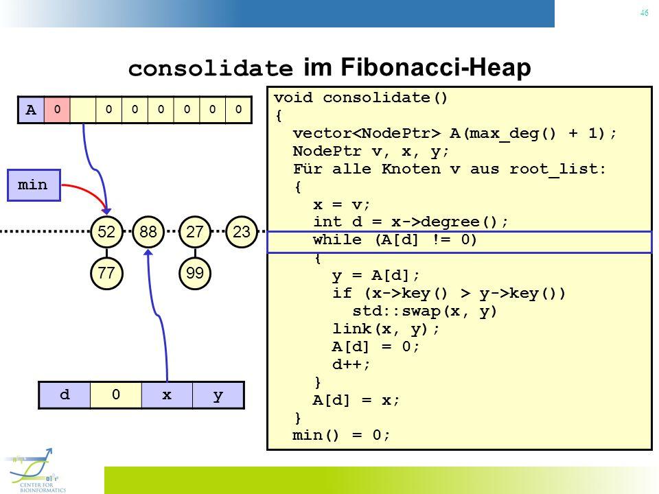 46 consolidate im Fibonacci-Heap void consolidate() { vector A(max_deg() + 1); NodePtr v, x, y; Für alle Knoten v aus root_list: { x = v; int d = x->degree(); while (A[d] != 0) { y = A[d]; if (x->key() > y->key()) std::swap(x, y) link(x, y); A[d] = 0; d++; } A[d] = x; } min() = 0; 23 min 27 99 8852 77 A 0000000 d0xy
