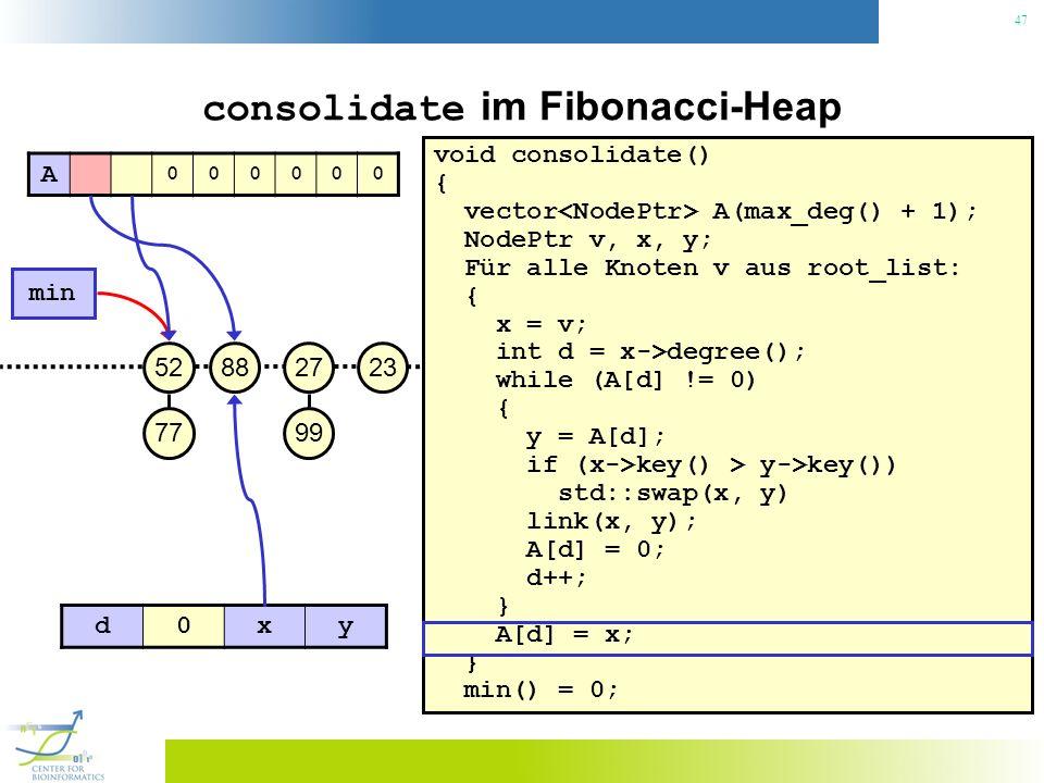 47 consolidate im Fibonacci-Heap void consolidate() { vector A(max_deg() + 1); NodePtr v, x, y; Für alle Knoten v aus root_list: { x = v; int d = x->d