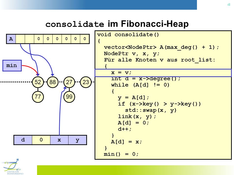 48 consolidate im Fibonacci-Heap void consolidate() { vector A(max_deg() + 1); NodePtr v, x, y; Für alle Knoten v aus root_list: { x = v; int d = x->degree(); while (A[d] != 0) { y = A[d]; if (x->key() > y->key()) std::swap(x, y) link(x, y); A[d] = 0; d++; } A[d] = x; } min() = 0; 23 min 27 99 8852 77 A 000000 d0xy