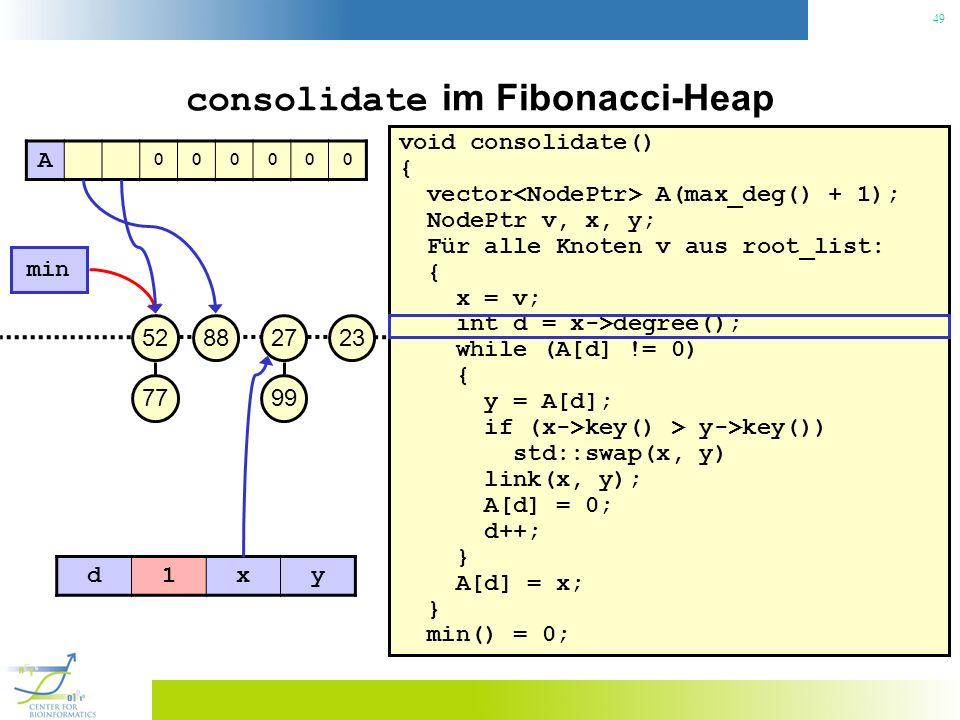 49 consolidate im Fibonacci-Heap void consolidate() { vector A(max_deg() + 1); NodePtr v, x, y; Für alle Knoten v aus root_list: { x = v; int d = x->degree(); while (A[d] != 0) { y = A[d]; if (x->key() > y->key()) std::swap(x, y) link(x, y); A[d] = 0; d++; } A[d] = x; } min() = 0; 23 min 27 99 8852 77 A 000000 d1xy
