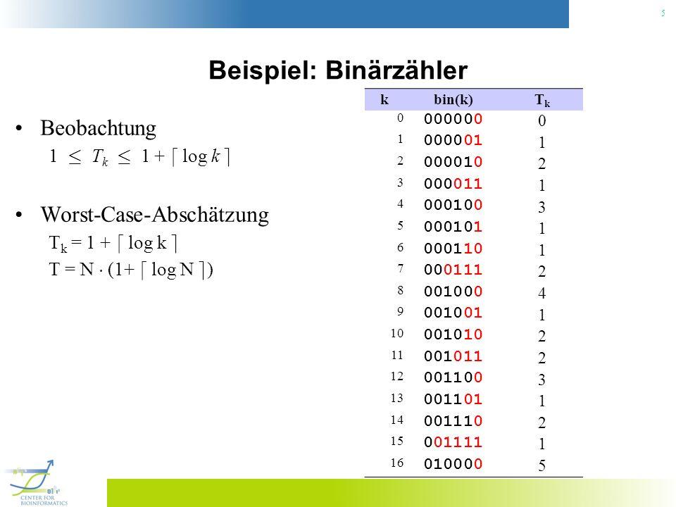 5 Beispiel: Binärzähler Beobachtung 1 · T k · 1 + d log k e Worst-Case-Abschätzung T k = 1 + d log k e T = N ¢ (1+ d log N e ) kbin(k)TkTk 0 000000 0 1 000001 1 2 000010 2 3 000011 1 4 000100 3 5 000101 1 6 000110 1 7 000111 2 8 001000 4 9 001001 1 10 001010 2 11 001011 2 12 001100 3 13 001101 1 14 001110 2 15 001111 1 16 010000 5