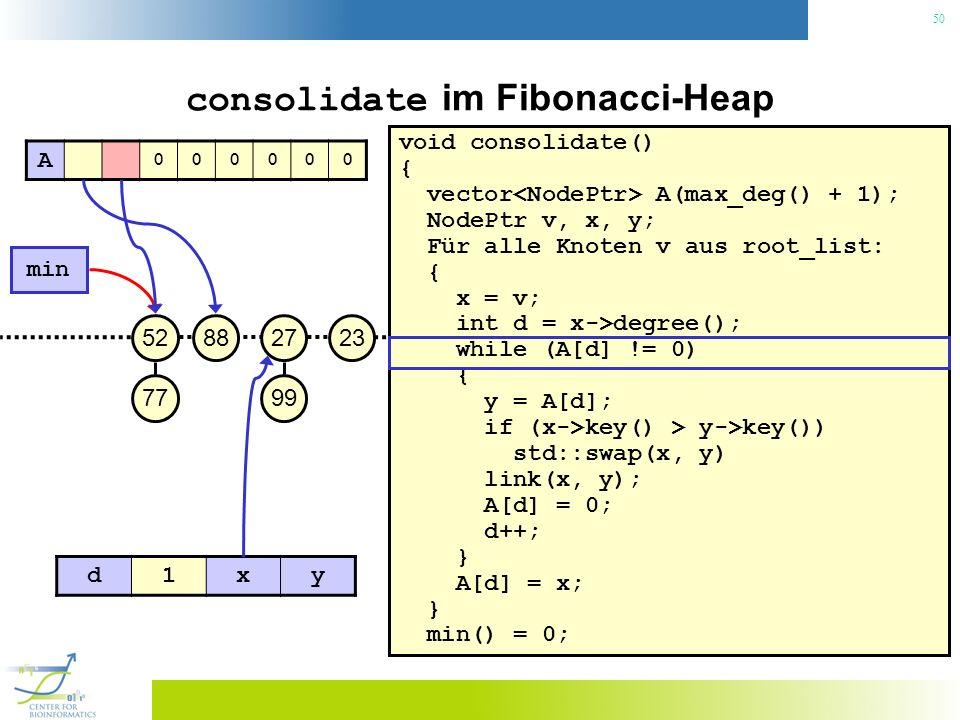 50 consolidate im Fibonacci-Heap void consolidate() { vector A(max_deg() + 1); NodePtr v, x, y; Für alle Knoten v aus root_list: { x = v; int d = x->degree(); while (A[d] != 0) { y = A[d]; if (x->key() > y->key()) std::swap(x, y) link(x, y); A[d] = 0; d++; } A[d] = x; } min() = 0; 23 min 27 99 8852 77 A 000000 d1xy