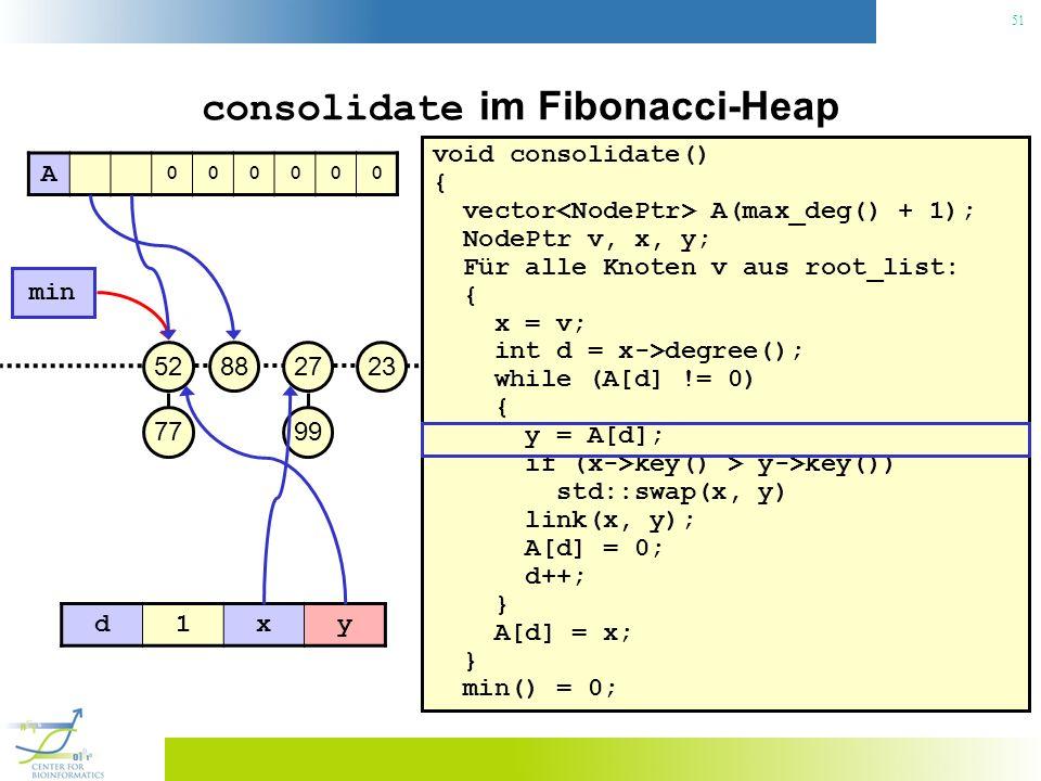 51 consolidate im Fibonacci-Heap void consolidate() { vector A(max_deg() + 1); NodePtr v, x, y; Für alle Knoten v aus root_list: { x = v; int d = x->degree(); while (A[d] != 0) { y = A[d]; if (x->key() > y->key()) std::swap(x, y) link(x, y); A[d] = 0; d++; } A[d] = x; } min() = 0; 23 min 27 99 8852 77 A 000000 d1xy