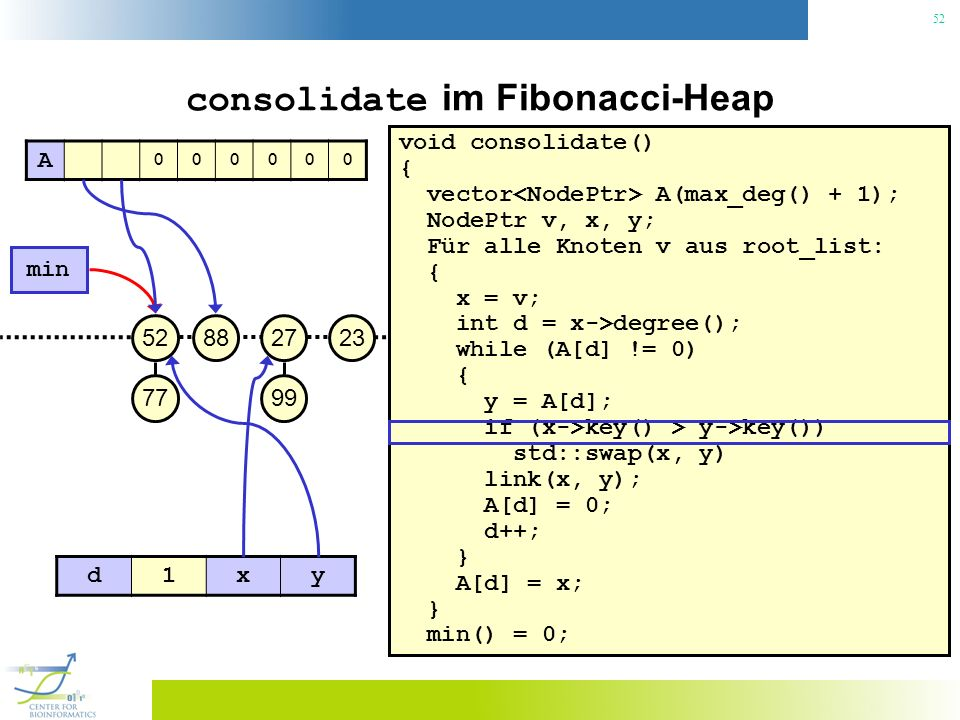 52 consolidate im Fibonacci-Heap void consolidate() { vector A(max_deg() + 1); NodePtr v, x, y; Für alle Knoten v aus root_list: { x = v; int d = x->degree(); while (A[d] != 0) { y = A[d]; if (x->key() > y->key()) std::swap(x, y) link(x, y); A[d] = 0; d++; } A[d] = x; } min() = 0; 23 min 27 99 8852 77 A 000000 d1xy