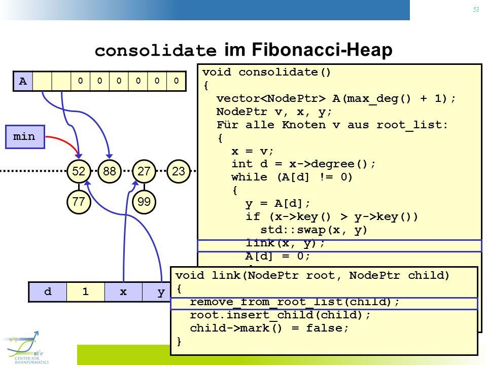 53 consolidate im Fibonacci-Heap void consolidate() { vector A(max_deg() + 1); NodePtr v, x, y; Für alle Knoten v aus root_list: { x = v; int d = x->degree(); while (A[d] != 0) { y = A[d]; if (x->key() > y->key()) std::swap(x, y) link(x, y); A[d] = 0; d++; } A[d] = x; } min() = 0; 23 min 27 99 8852 77 A 000000 d1xy void link(NodePtr root, NodePtr child) { remove_from_root_list(child); root.insert_child(child); child->mark() = false; }