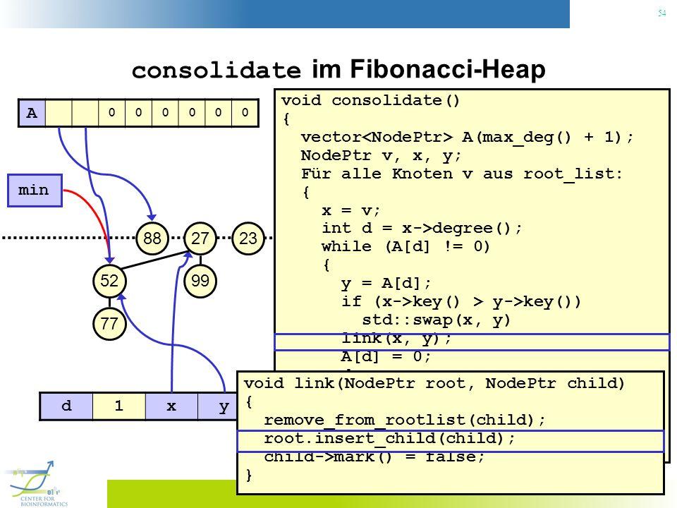 54 consolidate im Fibonacci-Heap void consolidate() { vector A(max_deg() + 1); NodePtr v, x, y; Für alle Knoten v aus root_list: { x = v; int d = x->degree(); while (A[d] != 0) { y = A[d]; if (x->key() > y->key()) std::swap(x, y) link(x, y); A[d] = 0; d++; } A[d] = x; } min() = 0; 23 min 27 99 88 52 77 A 000000 d1xy void link(NodePtr root, NodePtr child) { remove_from_rootlist(child); root.insert_child(child); child->mark() = false; }