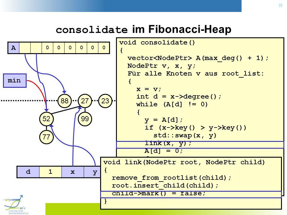 55 consolidate im Fibonacci-Heap void consolidate() { vector A(max_deg() + 1); NodePtr v, x, y; Für alle Knoten v aus root_list: { x = v; int d = x->degree(); while (A[d] != 0) { y = A[d]; if (x->key() > y->key()) std::swap(x, y) link(x, y); A[d] = 0; d++; } A[d] = x; } min() = 0; 23 min 27 99 88 52 77 A 000000 d1xy void link(NodePtr root, NodePtr child) { remove_from_rootlist(child); root.insert_child(child); child->mark() = false; }
