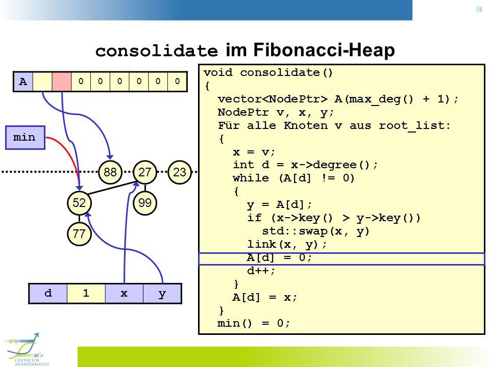 56 consolidate im Fibonacci-Heap void consolidate() { vector A(max_deg() + 1); NodePtr v, x, y; Für alle Knoten v aus root_list: { x = v; int d = x->degree(); while (A[d] != 0) { y = A[d]; if (x->key() > y->key()) std::swap(x, y) link(x, y); A[d] = 0; d++; } A[d] = x; } min() = 0; 23 min 27 99 88 52 77 A 000000 d1xy